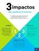 3 impactos das espécies invasoras